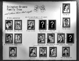 Dazzled to Death – the family tree  – Alex Rivadeneira